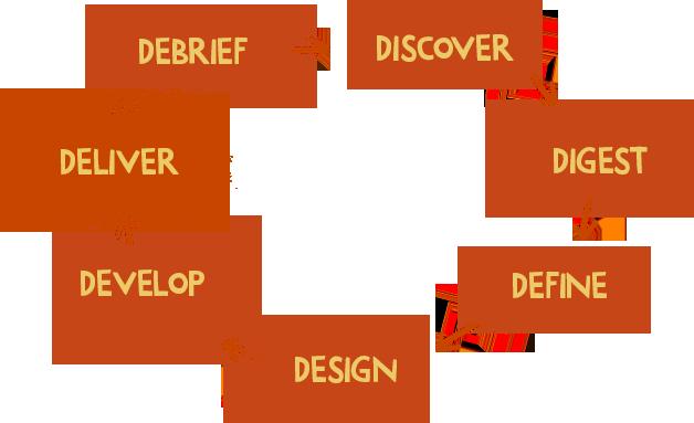 7D design system